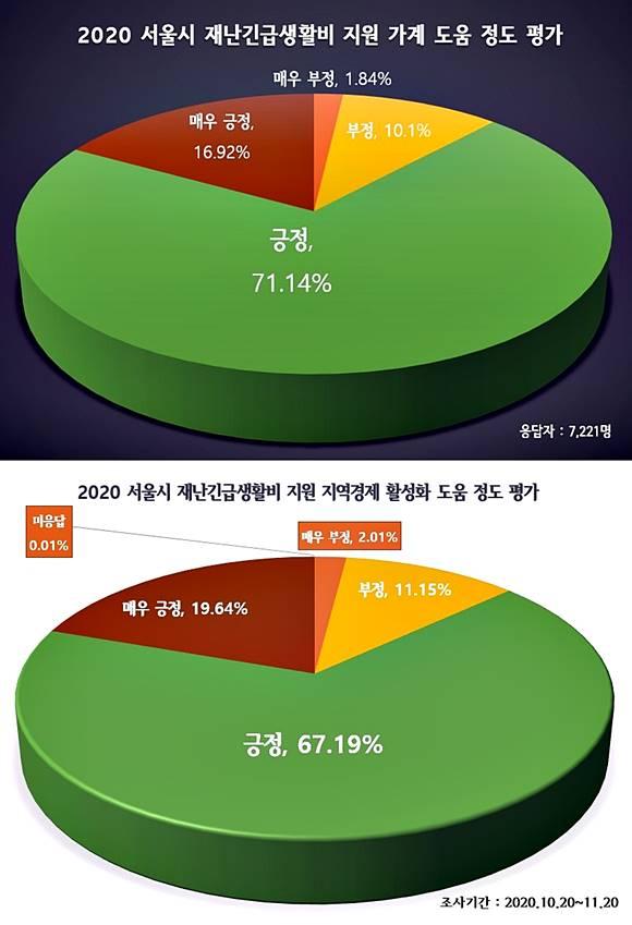 재난긴급생활비 지원이 가계 지역경제활동에 도움이 된 정도를 파악한 결과를 3일 발표했다. /서울시 제공