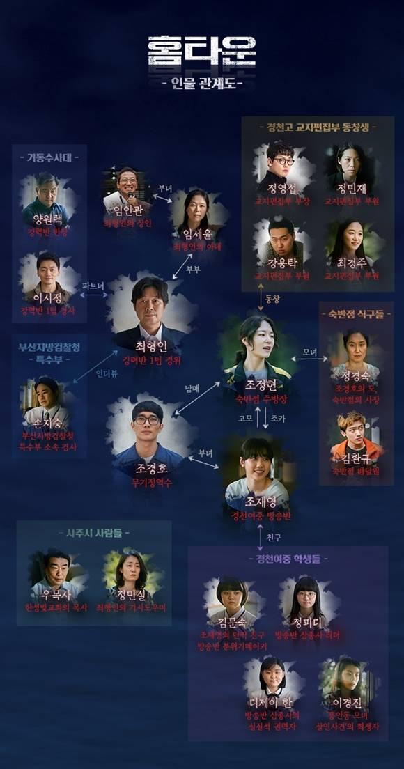 tvN 새 수목드라마 '홈타운'의 유재명 한예리 엄태구 등을 중심으로 한 인물관계도가 공개됐다. /tvN '홈타운' 제공