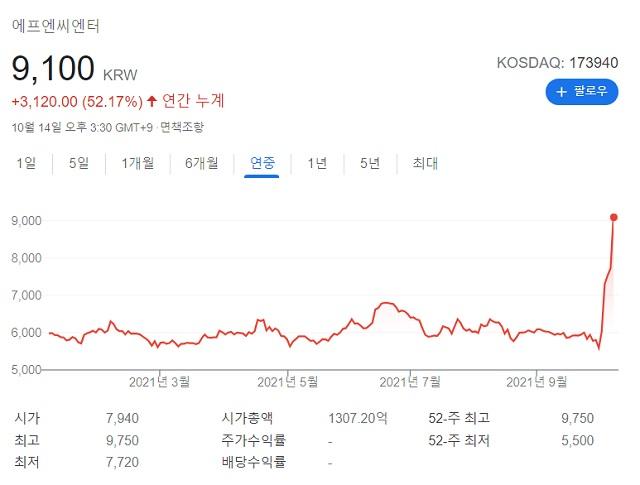 FNC(에프엔씨엔터)의 최근 주가 상승세는 1년 새 가장 특수한 흐름을 보이고 있다. /구글 증권 캡처